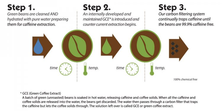 The Swiss water method