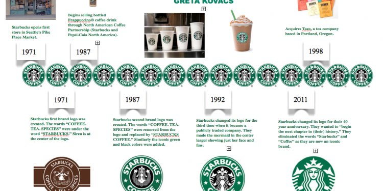 Starbucks history Gallery